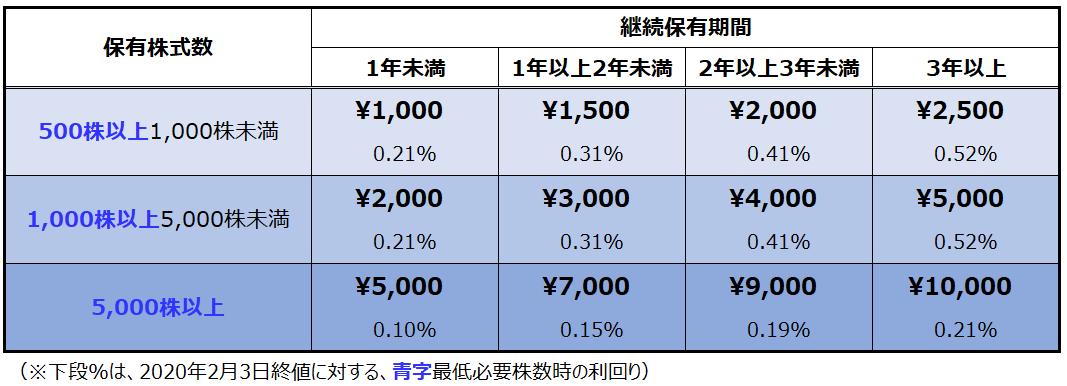 f:id:syokora11:20200204071459p:plain