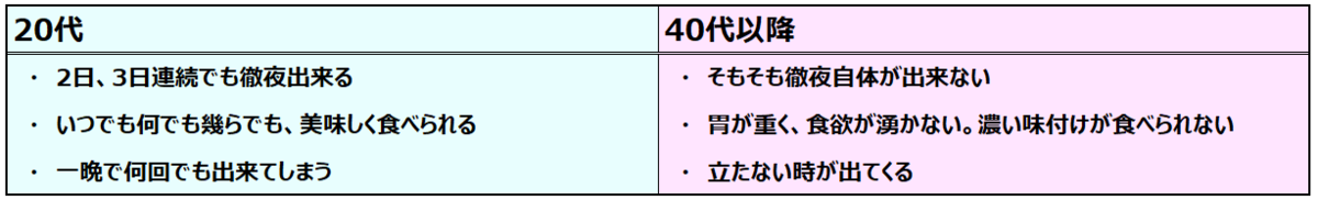 f:id:syokora11:20200207065840p:plain
