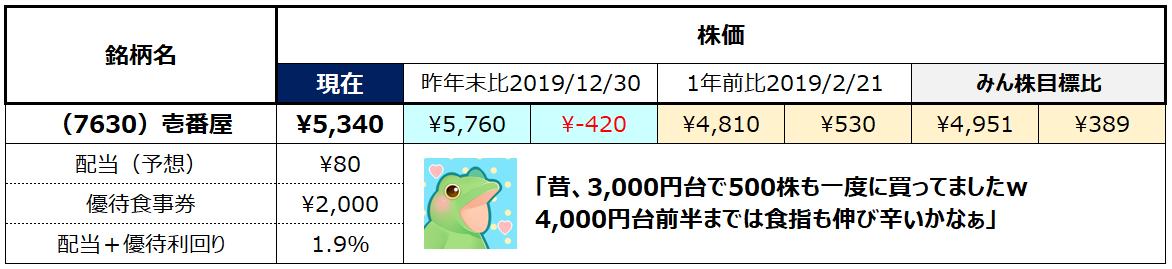 f:id:syokora11:20200222055332p:plain