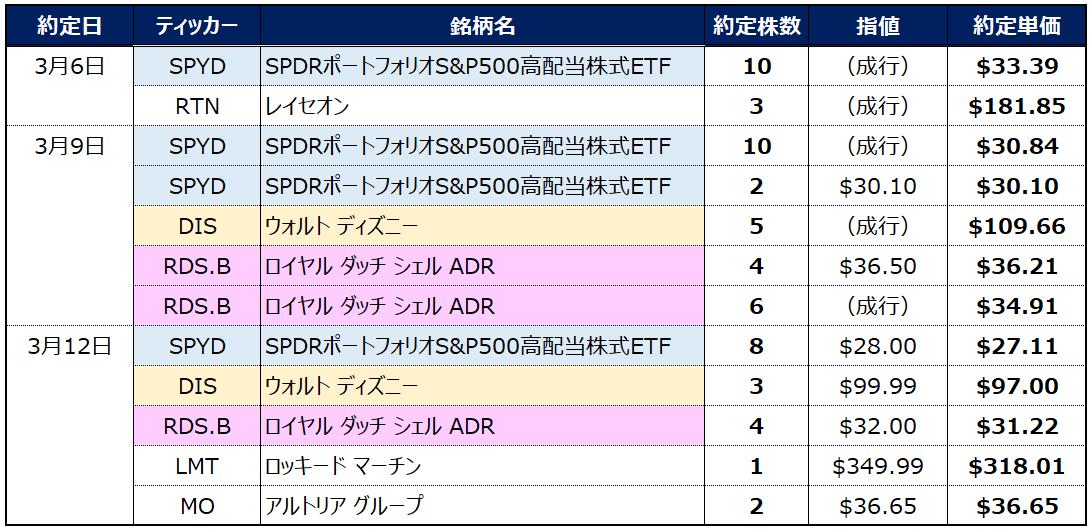 f:id:syokora11:20200315193443p:plain