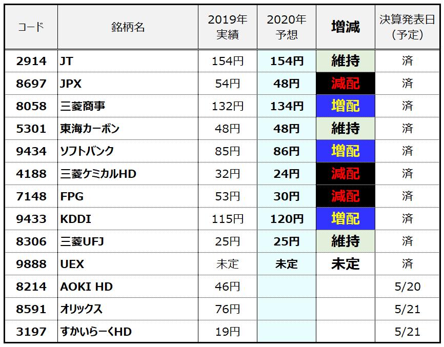 f:id:syokora11:20200516034520p:plain