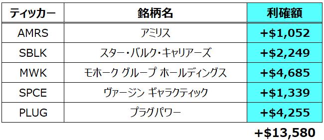 f:id:syokora11:20210508143630p:plain