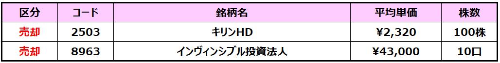 f:id:syokora11:20210702163818p:plain