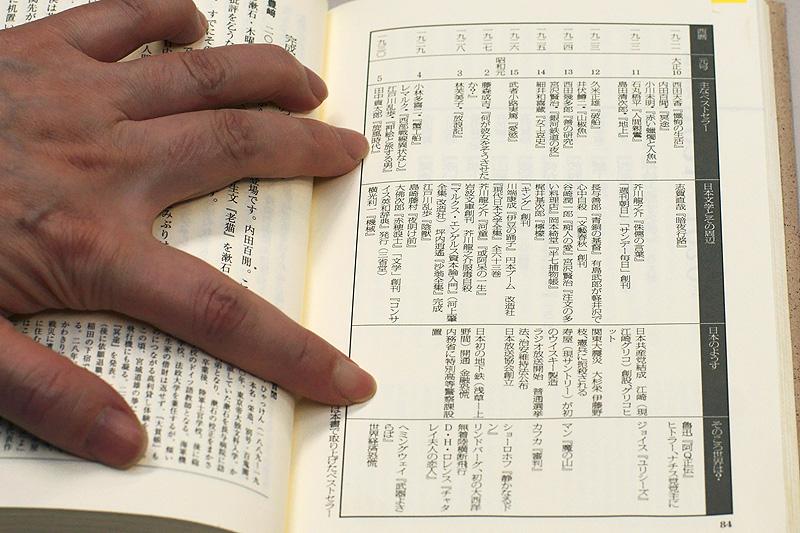 社会風俗・事件を記した《日本のようす》、さらには《そのころ世界は?》というところまで網羅した年表