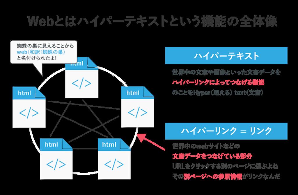 f:id:syouhei_nakamura:20200428174654p:image