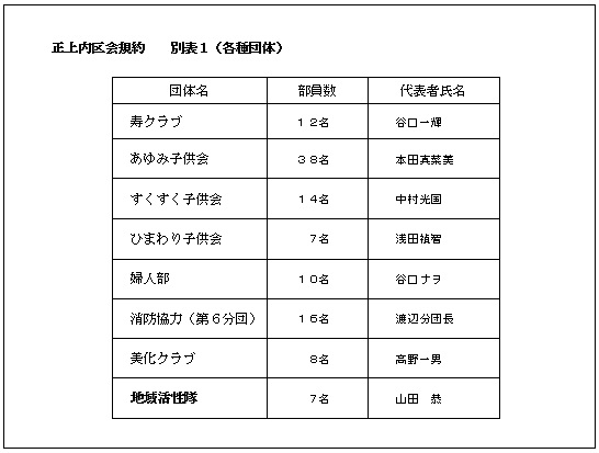 規約別表2018