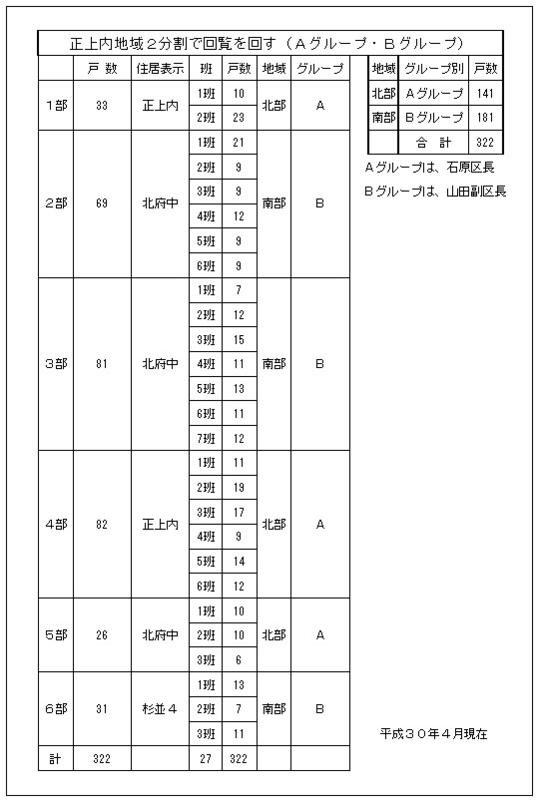 戸数とグループ2018