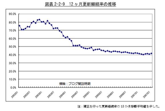 12ヶ月継続しているブログの率 2003までの開設で約7割 2004以降開設は約5割