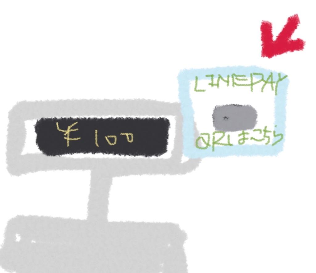 ラインペイのQRコードがレジの表示の横に貼られている