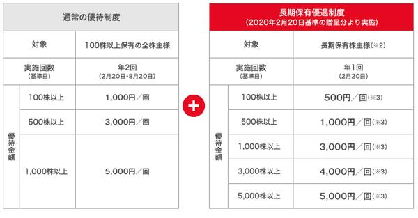 西松屋(7545)の株主優待制度の表