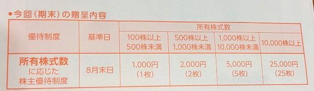 ビックカメラの第39期株主様お買い物優待券が入っている封筒の裏面(条件の記載あり)