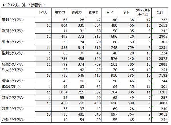 ちょいと召喚!モンスターバスケット★5タスマリンの性能一覧表