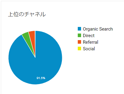 ブログ初心者1年目の流入元のグラフ