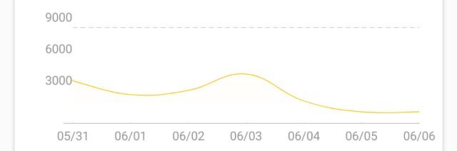 Miスマートバンド4での歩数のグラフの画像