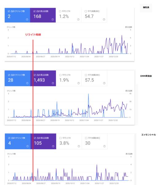初心者がリライトした時の検索流入の変化(3例)の画像