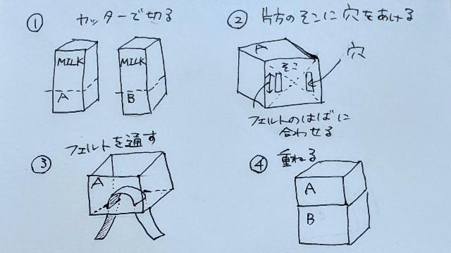 給水式牛乳パックプランターの作り方の画像