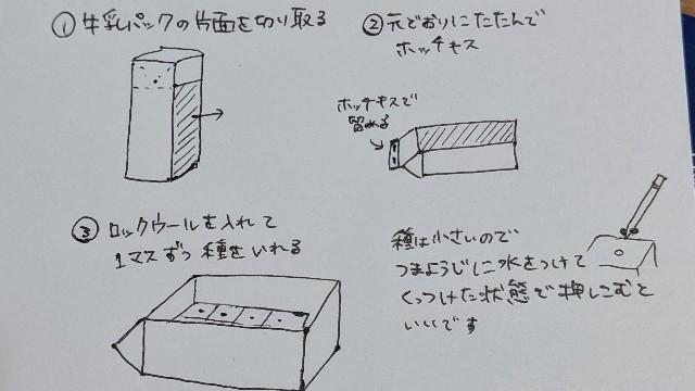 牛乳パック種まき用プランターの作り方の図
