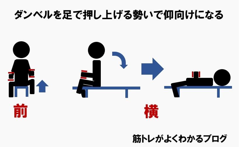 ダンベルフライのやり方②ベンチに仰向けになる