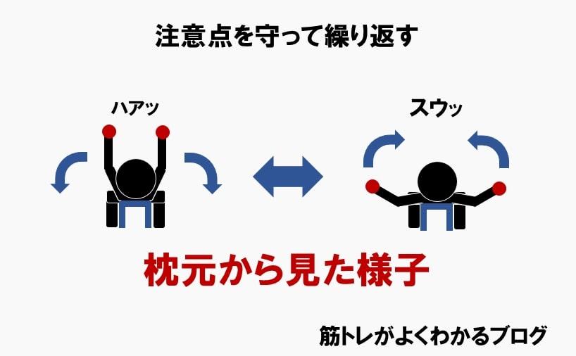 ダンベルフライのやり方⑦注意点を守って繰り返す