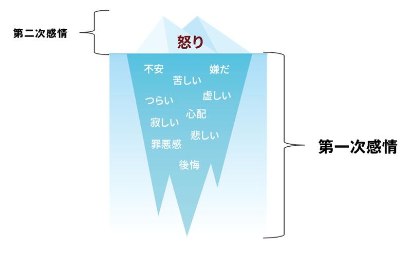 f:id:syuhutago25:20201206053442p:plain