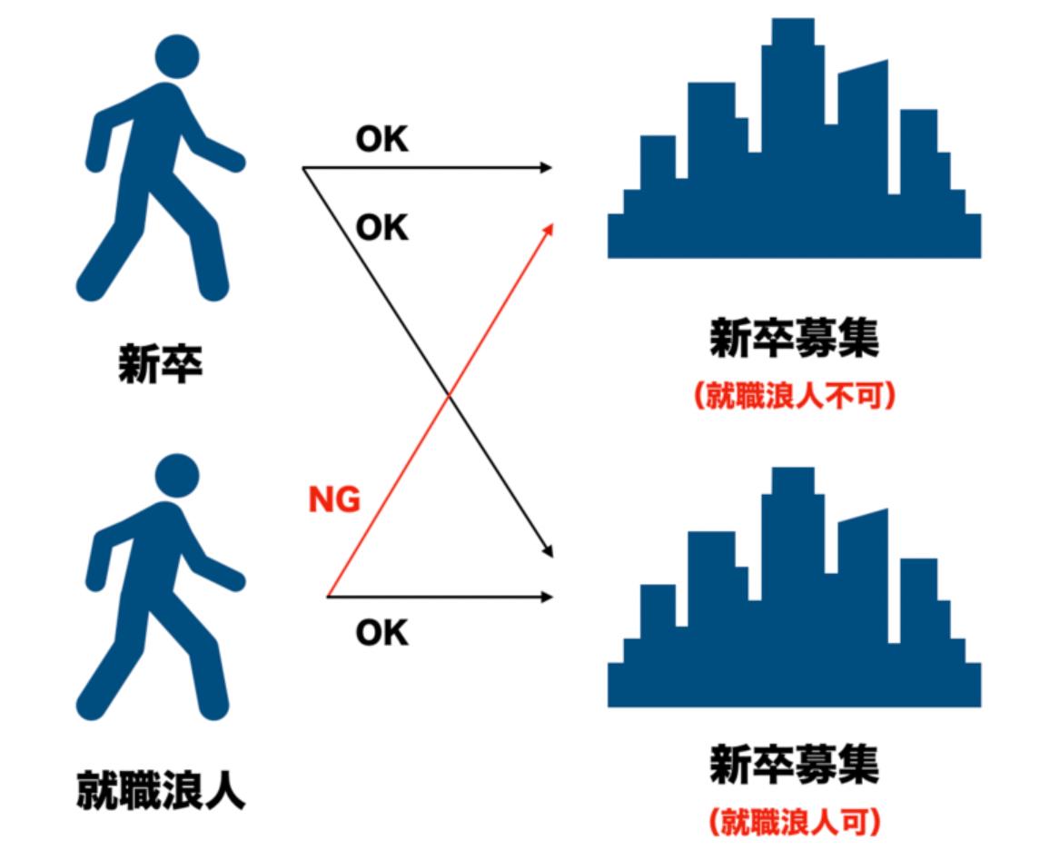 f:id:syukatsu_man:20210914155642p:plain