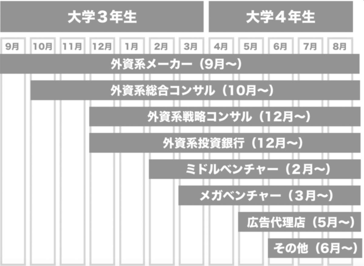 f:id:syukatsu_man:20210923210310p:plain