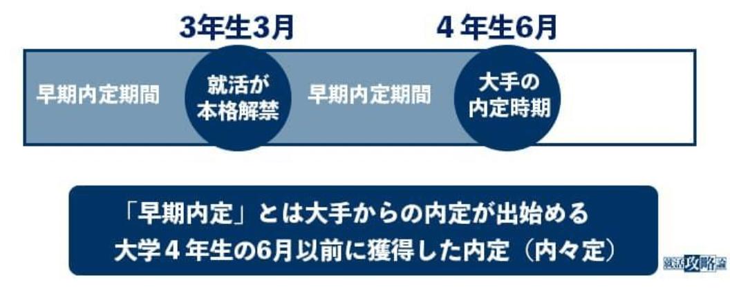f:id:syukatsu_man:20210924110021p:plain