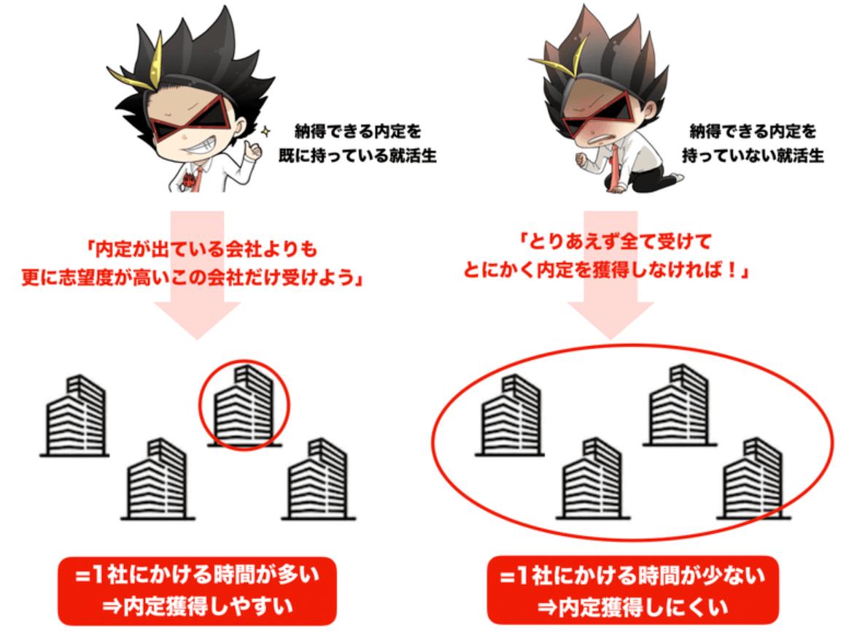 f:id:syukatsu_man:20210924122123p:plain