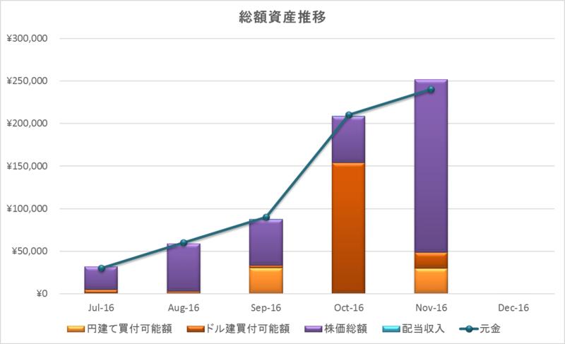 2016年11月資産推移