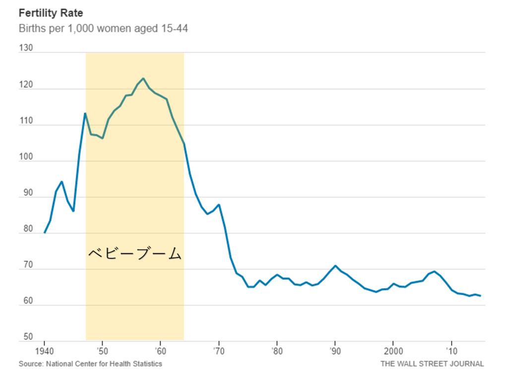 アメリカの出生率