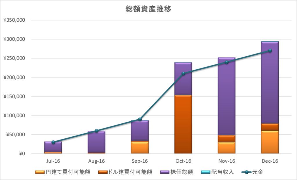 2016年下期資産推移