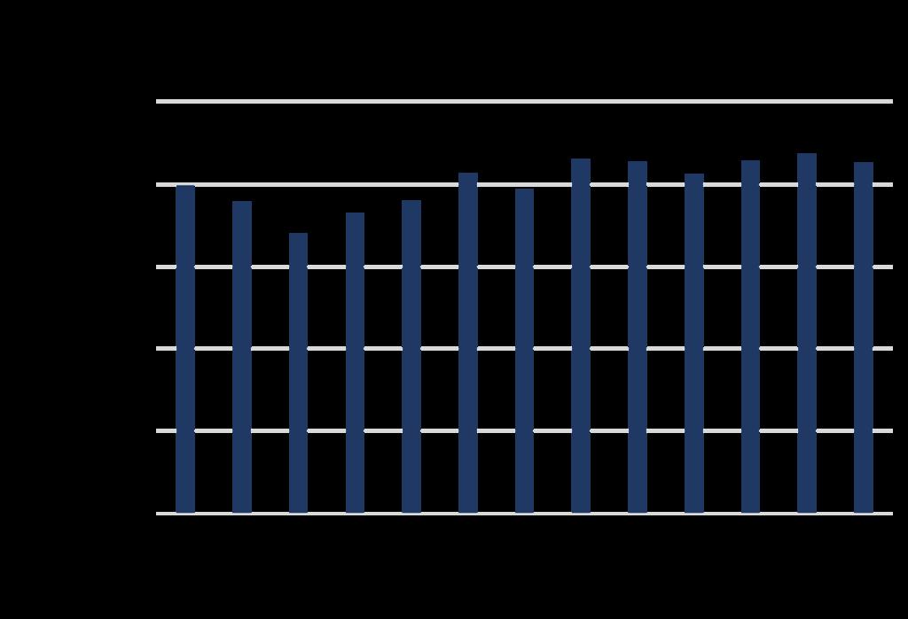アメリカの住宅着工件数
