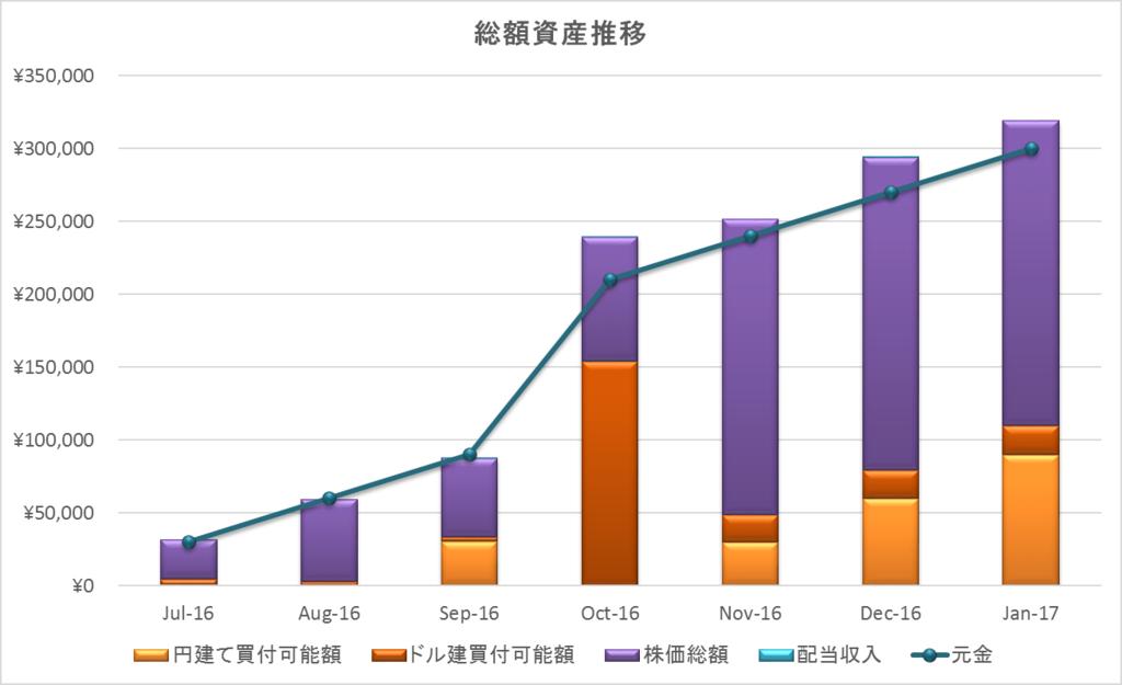 2017年1月資産推移