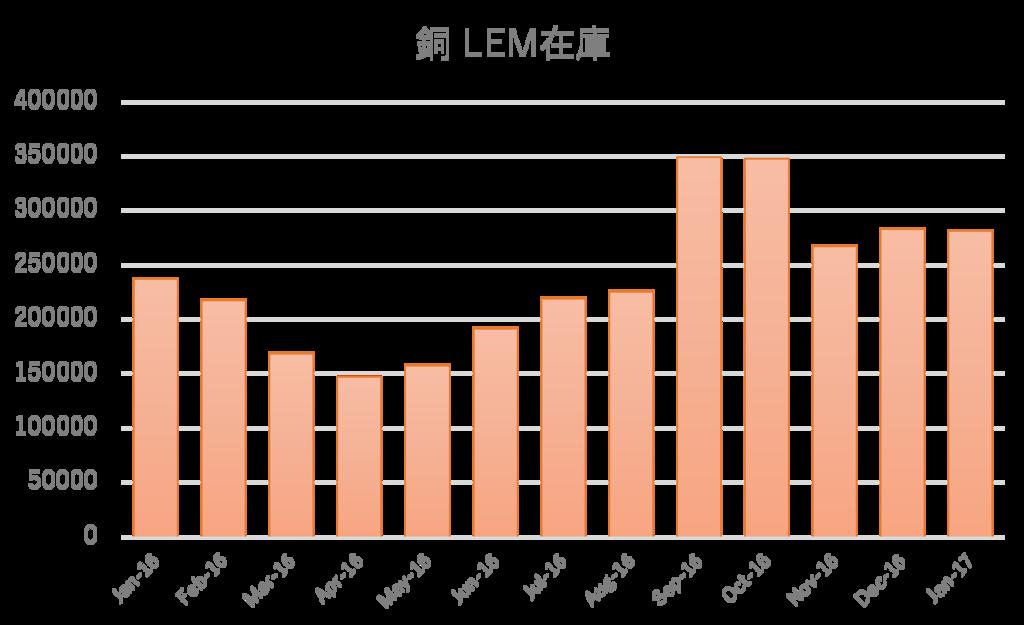 2016年度LEM在庫-銅