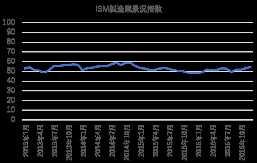 ISM製造業景況指数
