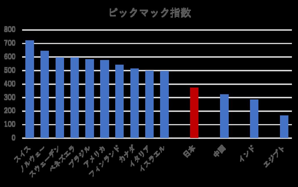 2017年のビックマック指数