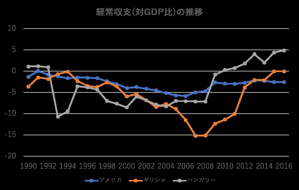 アメリカ経常収支(対GDP比)の推移