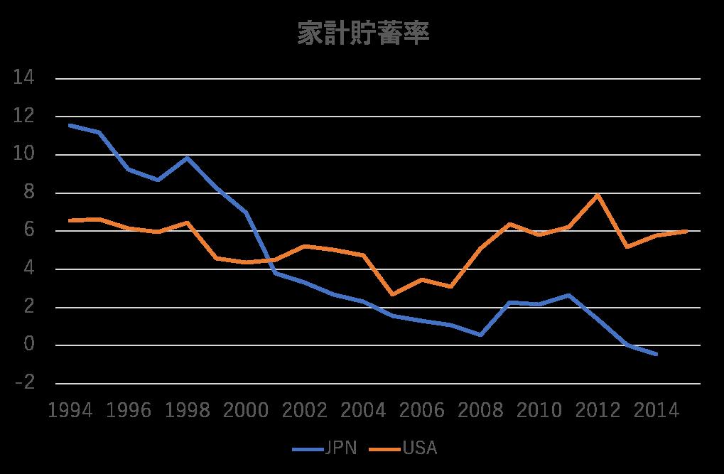 日米の家計貯蓄率