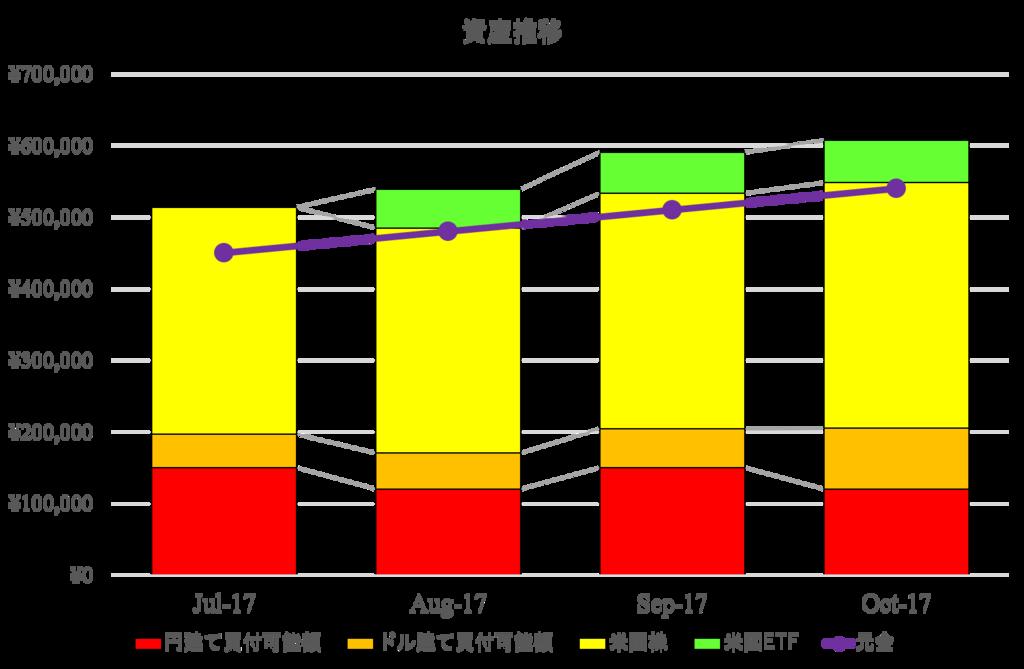 29017年10月資産推移
