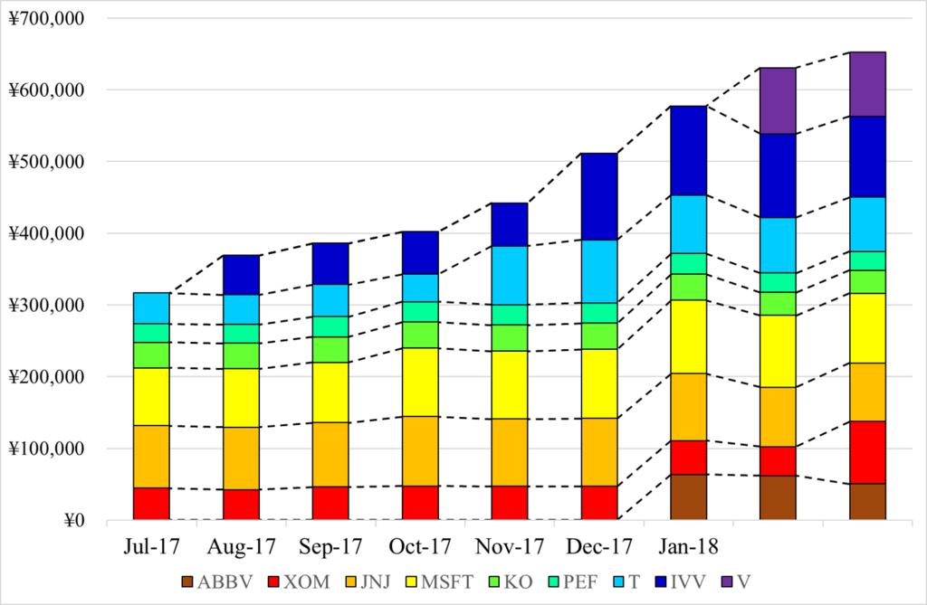 2018年3月株価推移