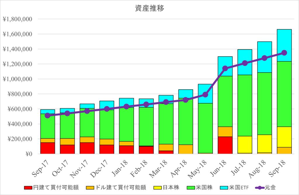 2018年資産報告