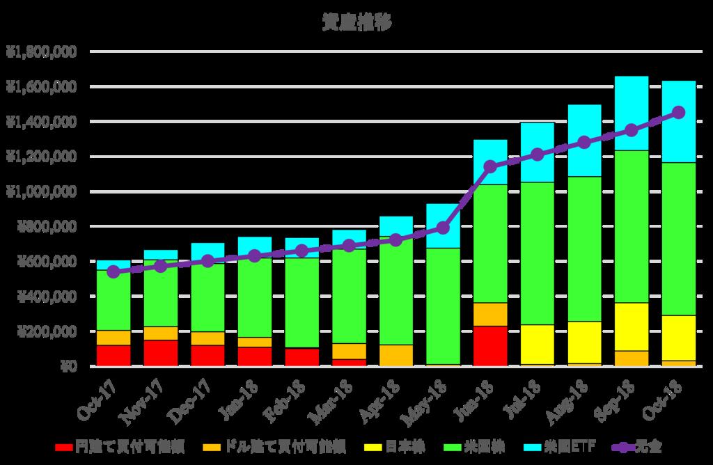 2018年10月資産報告