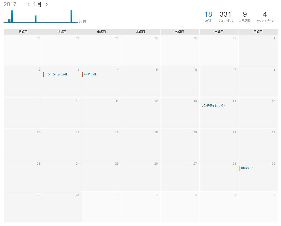 Strava 1月のトレーニングカレンダー