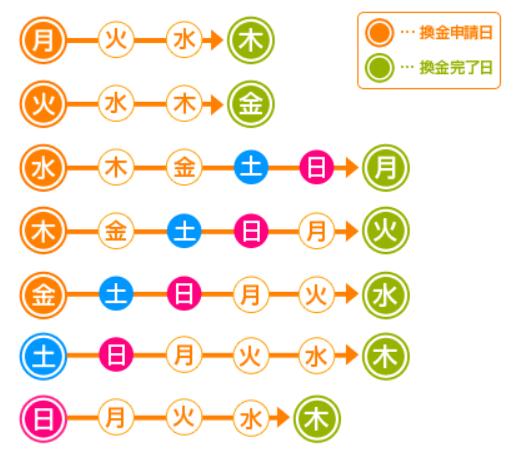f:id:t-nanami:20161009145907p:plain