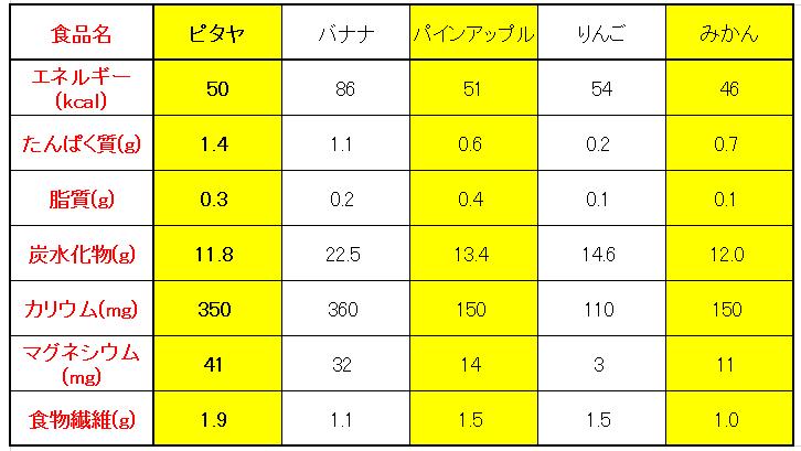 f:id:t-nanami:20161031154624p:plain