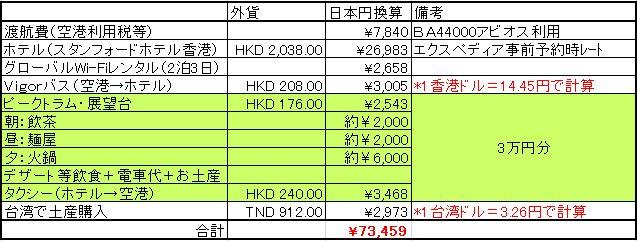 香港旅行にかかった費用の一覧表
