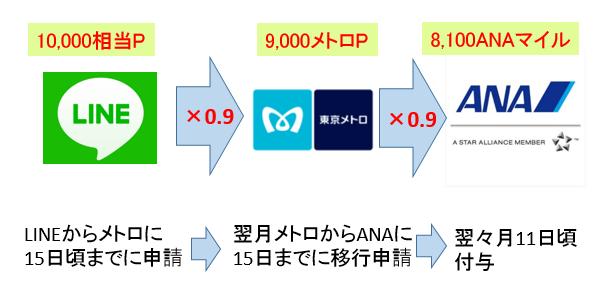 f:id:t-nanami:20180521164802p:plain