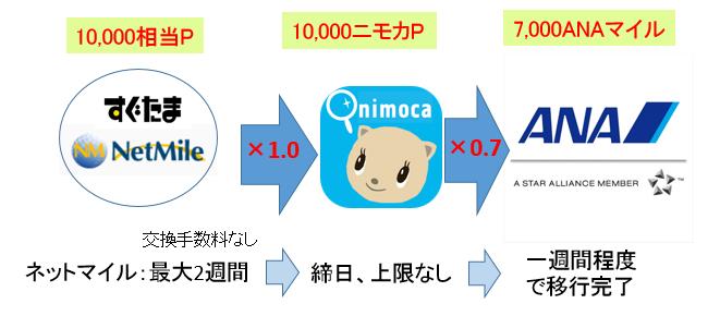 f:id:t-nanami:20180601115133p:plain