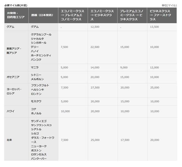 JAL特典航空券の当日アップグレードに必要なマイル数