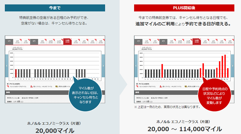 JAL特典航空券PLUSの内容イメージ図